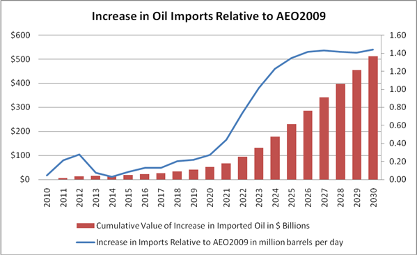 Oil imports: up up and away